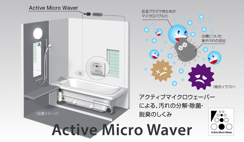 アクティブマイクロウェーバーによる、汚れの分解・除菌・ 脱臭のしくみ