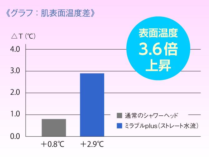 ミラブルプラスと通常のシャワーヘッドの肌表面温度の差
