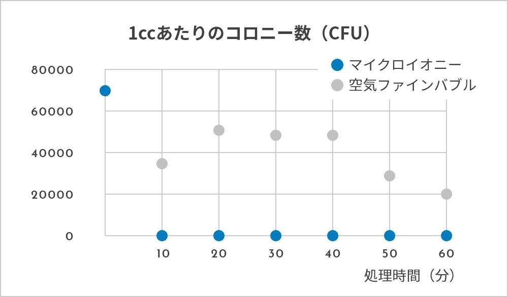 1ccあたりのコロニー数(CFU)